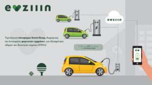 Ήρθε η EVziiin©, η τεχνολογική πλατφόρμα IoT (Internet of Things), που θα αλλάξει τη σχέση των Ελλήνων οδηγών με την Ηλεκτροκίνηση